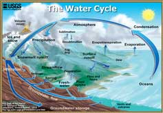 Hydrology and hydrological model