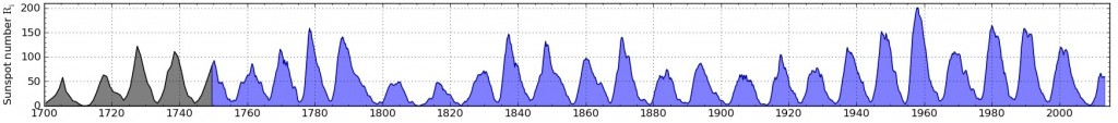 Figure 3: International sunspot number from 1700 to 2013. Yearly mean sunspot number is given in black up to 1750 and the 13-month smoothed number is given in blue after. Figure adapted from SIDC[8].