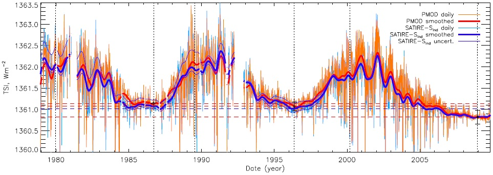 Figure 2: Total solar irradiance from the PMOD composite of observations (red) and that reconstructed using the SATIRE-S model (blue). Dashed lines indicate irradiance at the solar minima and vertical dotted lines indicate the dates of solar minima. Error bars for PMOD are shown in black at each minimum; the model uncertainty is given as the thin, smoothed blue lines. Figure reproduced from [5].