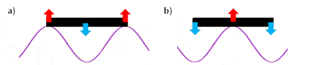 Two types of problem: ends of the ship at the high (a) and low (b) of the wave and resulting flexure (bending)