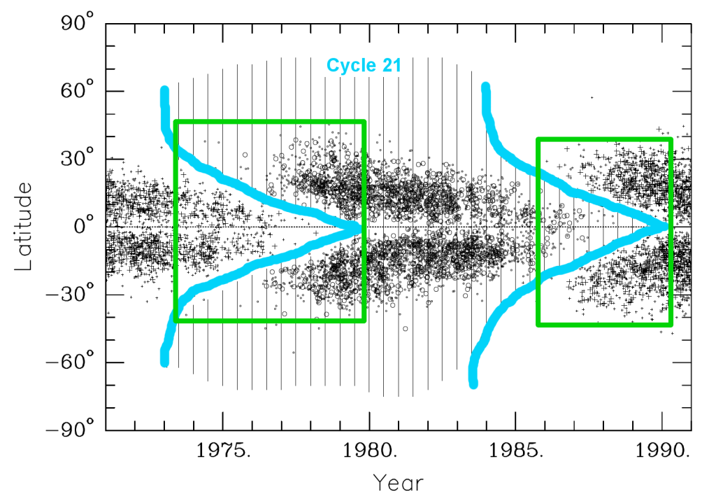 Figure 3: Latitude of sunspot groups (black) and ephemeral regions (vertical lines) during cycle 21 (bounded within the light blue curves). The green boxes frame the periods during which active and ephemeral regions from two cycles overlap. Figure adapted from [5].