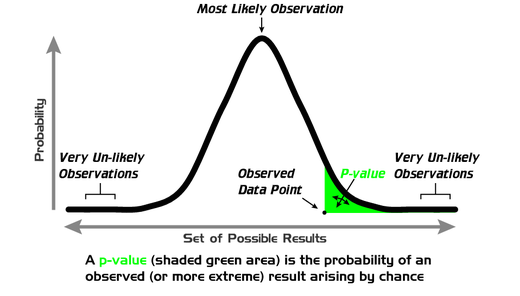 P-value schematic. From https://en.wikipedia.org/wiki/File:P_value.png User:Repapetilto @ Wikipedia