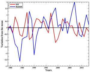 Figure 2: The year-to-year variation from the mean of Sahelian Sudan rainfall and central Pacific SSTs for the time period 1979 to 2013.