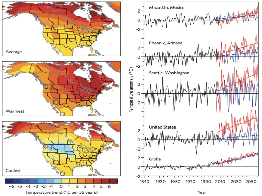 Change in winter (December-February) temperature from 2005 to 2060 over North America in realizations of the CCSM3 climate model. Shown are the average change and the simulations with the warmest and coldest North American temperatures. The side panel shows for 3 cities, for the US mean, and for the global mean, the simulations with the largest (red) and smallest (blue) predicted temperature changes. Observations from 1910-2008 are shown in black. From Deser et al. 2012. [1]