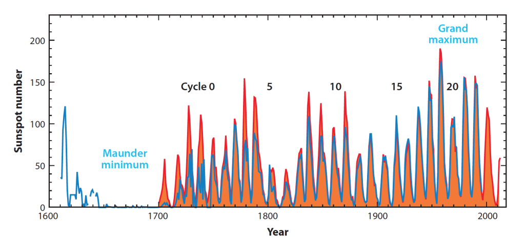 Figure 2: Yearly averaged sunspot Zurich (red) and group (blue) number. Figure taken from [3].