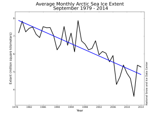 Fig. 2: Monthly September ice extent for 1979 to 2014 shows a decline of 13.3% per decade relative to the 1981 to 2010. Credit: National Snow and Ice Data Center.