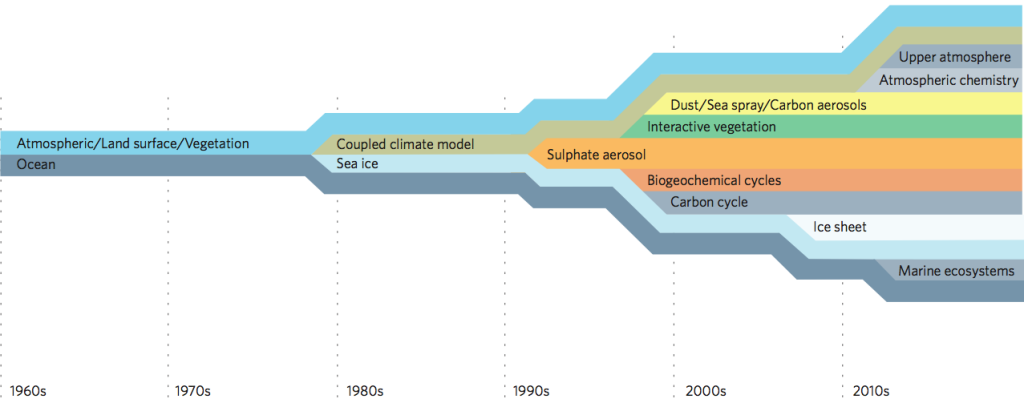 Figure 2 Climate model complexity over time. At the same time, it can act as a rough concept of a climate model ancestral tree [9].