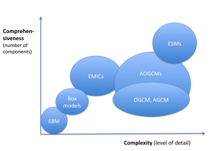Figure 1  Model hierarchy showing the models discussed, based on increasing complexity and comprehensiveness (Based on [2]).