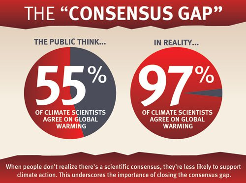 The gap between the public perception and the reality of the expert consensus on human-caused global warming. [Source]