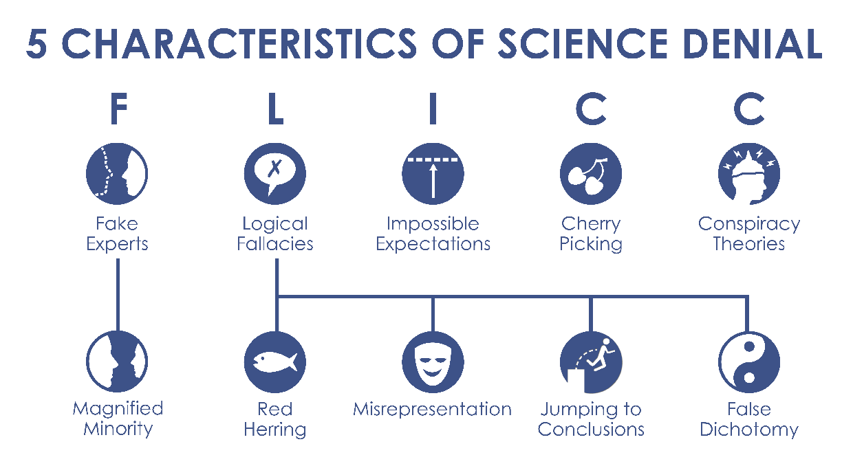 Figure: the five characteristics of science denial, F.L.I.C.C., and associated sub-characteristics.