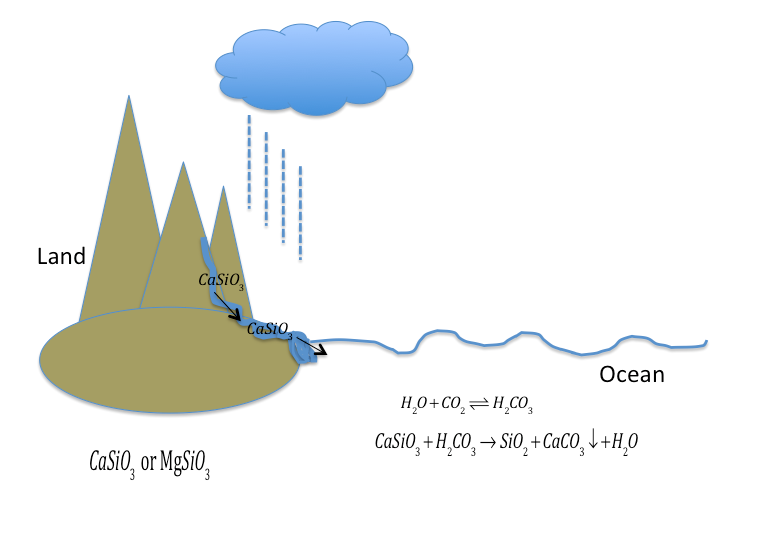 Figure 3: Silicate weathering in a nutshell: when it is warm, there is more rainfall and therefore more runoff into the oceans. That way, generally more soil and small rocks get weathered into the oceans. In the soil and rocks there are different ions ( here shown by CaSiO3), getting weathered in to the ocean. In the Ocean, they react with carbonates (here H2CO3), formed by CO2 dissolving in the ocean. Bound to each other, they are no longer soluble and precipitate out. This removes CO2 from the oceans, and more CO2 from the atmosphere can dissolve in the oceans. Silicate weathering, like volcanic CO2 emissions are part of the inorganic carbon cycle.