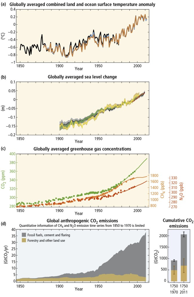 Figure 1 Displays the association of GHG emissions and temperature increases and sea level rise (IPCC AR5)