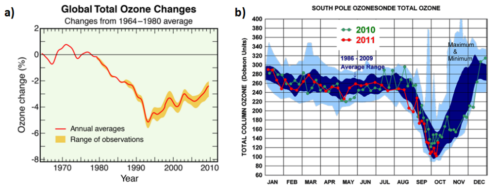 Figure 3 a. Global total ozone has changed by only a few percent between 1964 and 2010 4. b. Total column ozone measurements (1986-2009 average) at South Pole show large ozone depletion in springtime (September-October) 5.