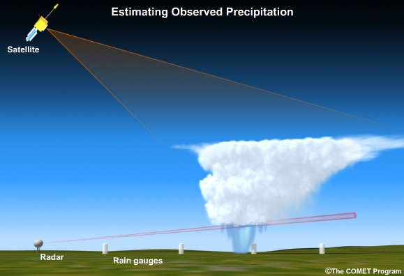 Figure 3: Methods used to measure precipitation (MetED).