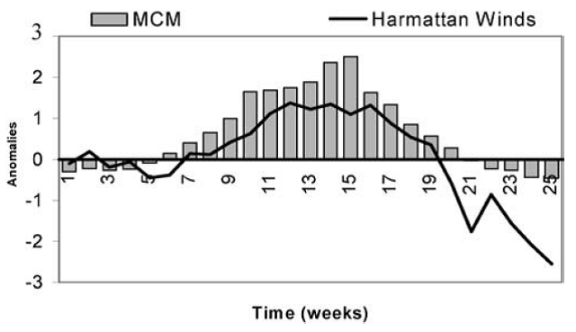 Fig. 4: Time dependent behavior of Meningitis cases and Harmattan winds (from: Sultan et al., 2005)