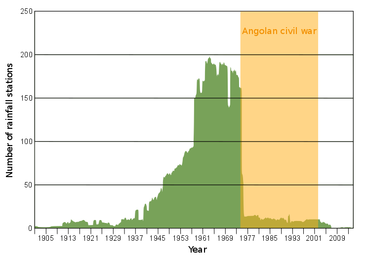 Figure 1: Number of climate stations in Angola from 1901 to 2013 (adapted from Kaspar et al., 2015: 173)