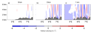 Figure 2: The model simulation of air forced above the terrain, here shown as vertical velocity of the air. Three different square sizes are shown (9 km, 3 km and 1 km).